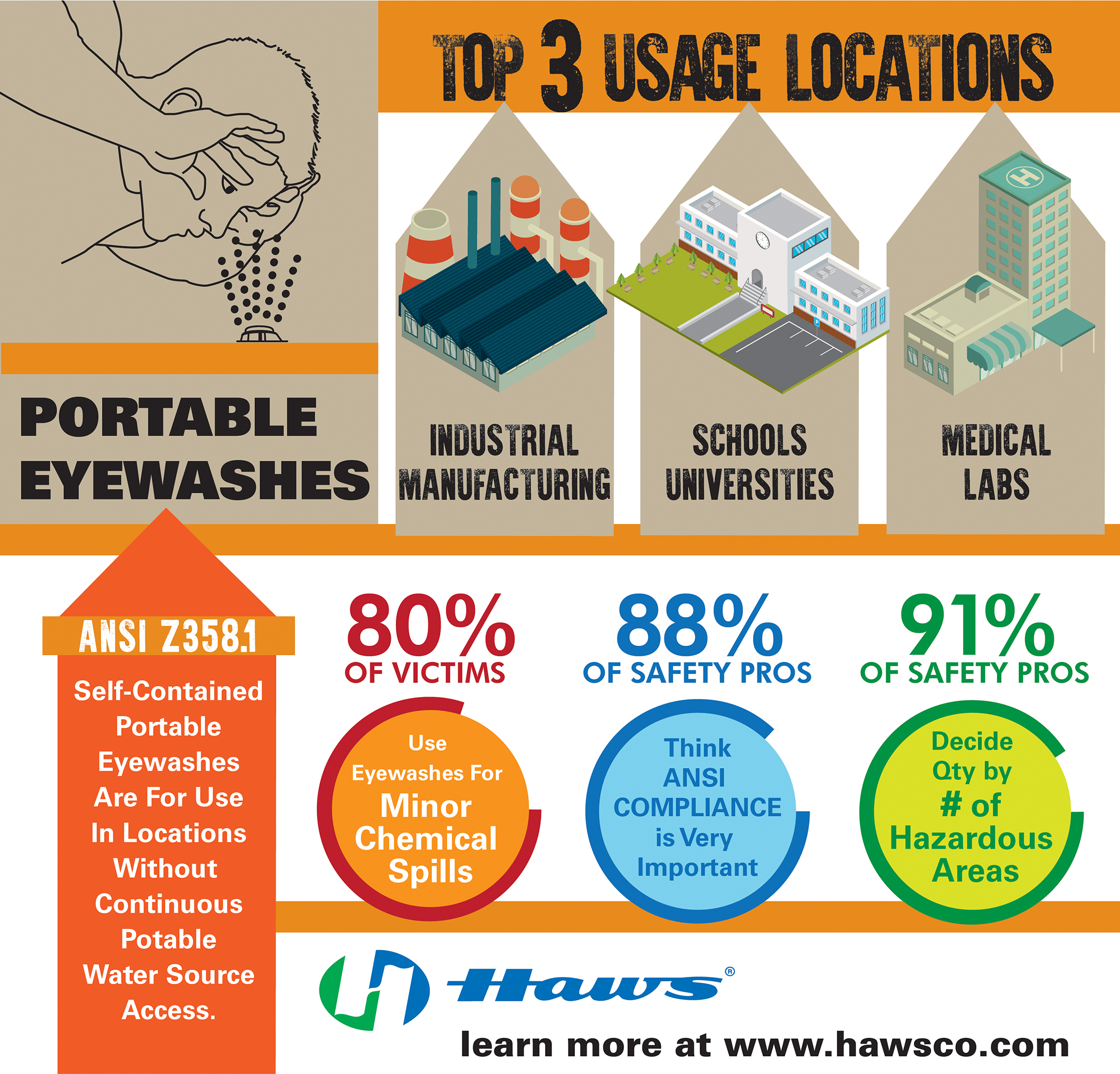Infographic Top 3 Usage Locations Of Portable Eyewashes